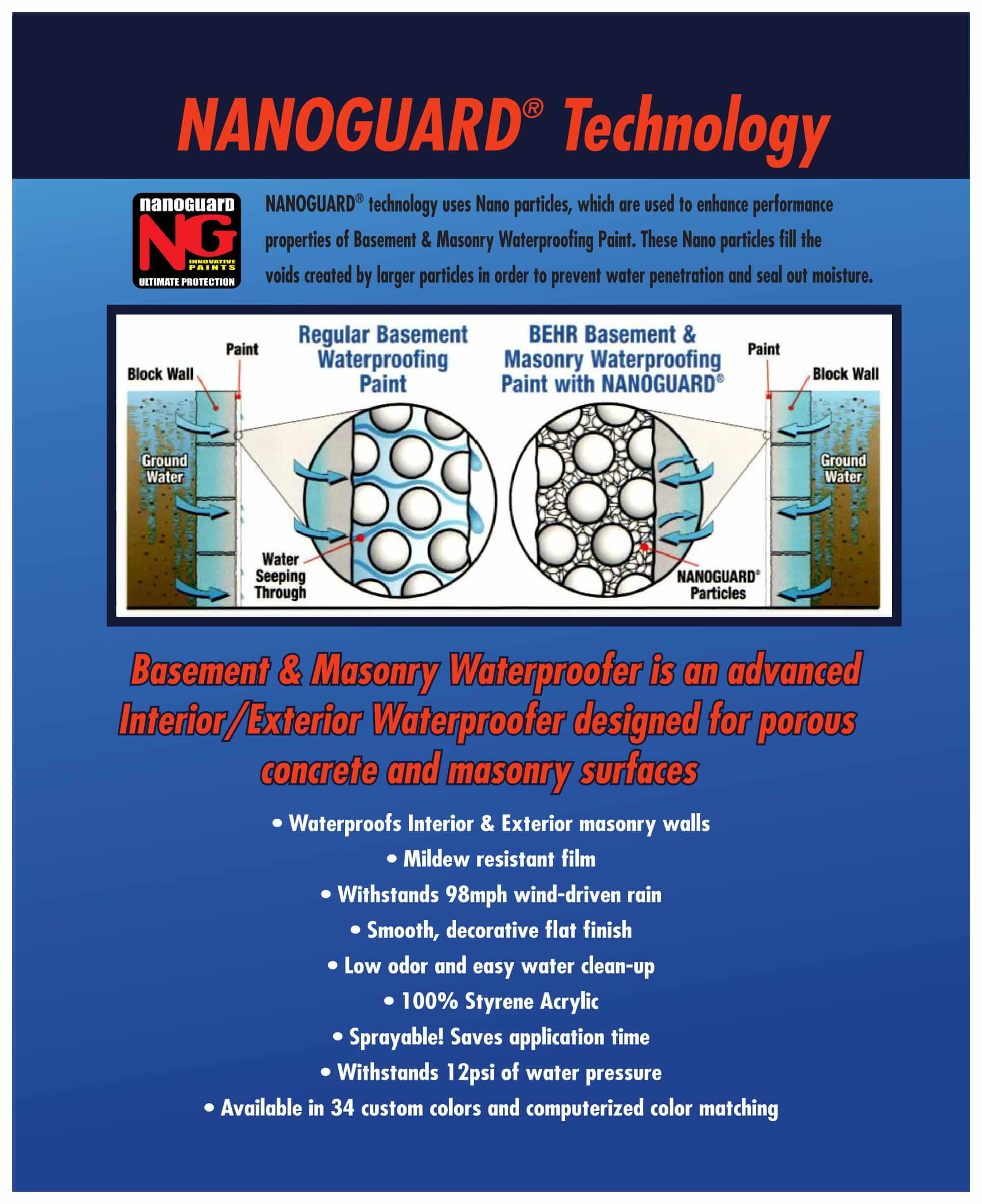 Nanoguard Technology Waterproofing