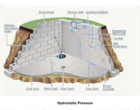 Basement Waterproofing Rochester